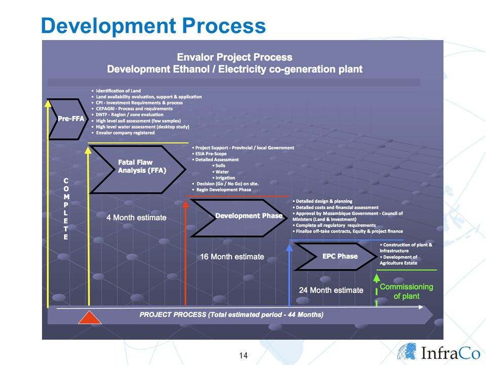 Development Process 14