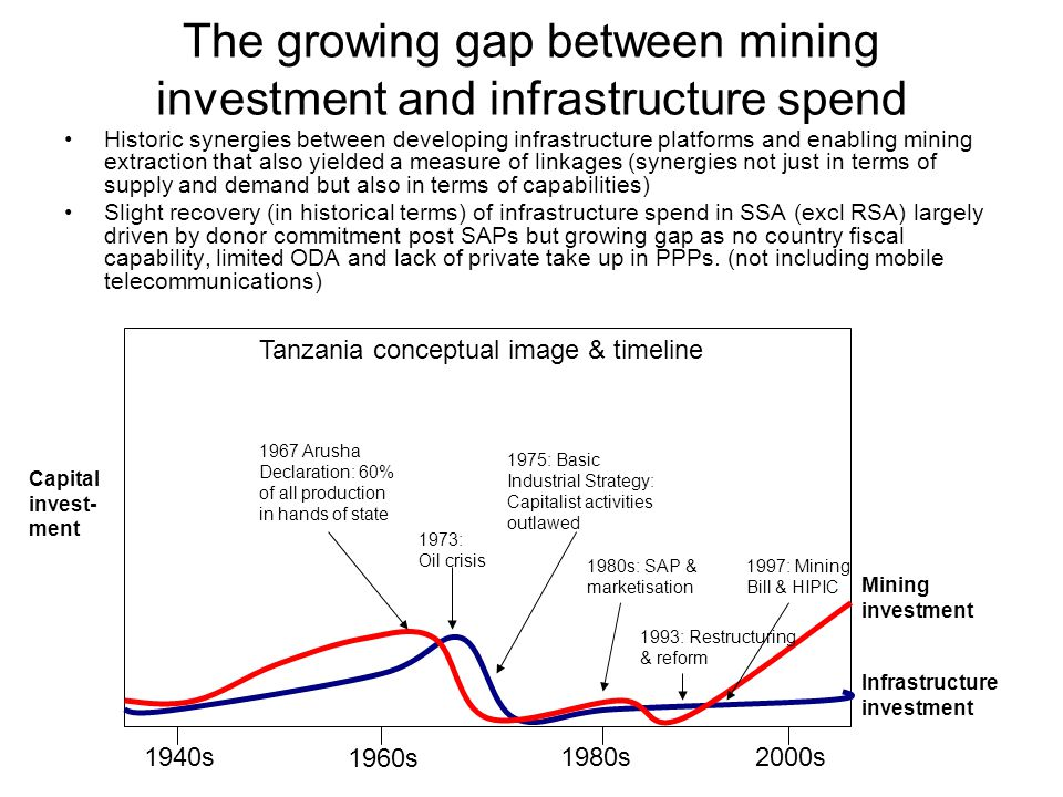 The growing gap between mining investment and infrastructure spend Historic synergies between developing infrastructure platforms and enabling mining extraction that also yielded a measure of linkages (synergies not just in terms of supply and demand but also in terms of capabilities) Slight recovery (in historical terms) of infrastructure spend in SSA (excl RSA) largely driven by donor commitment post SAPs but growing gap as no country fiscal capability, limited ODA and lack of private take up in PPPs.
