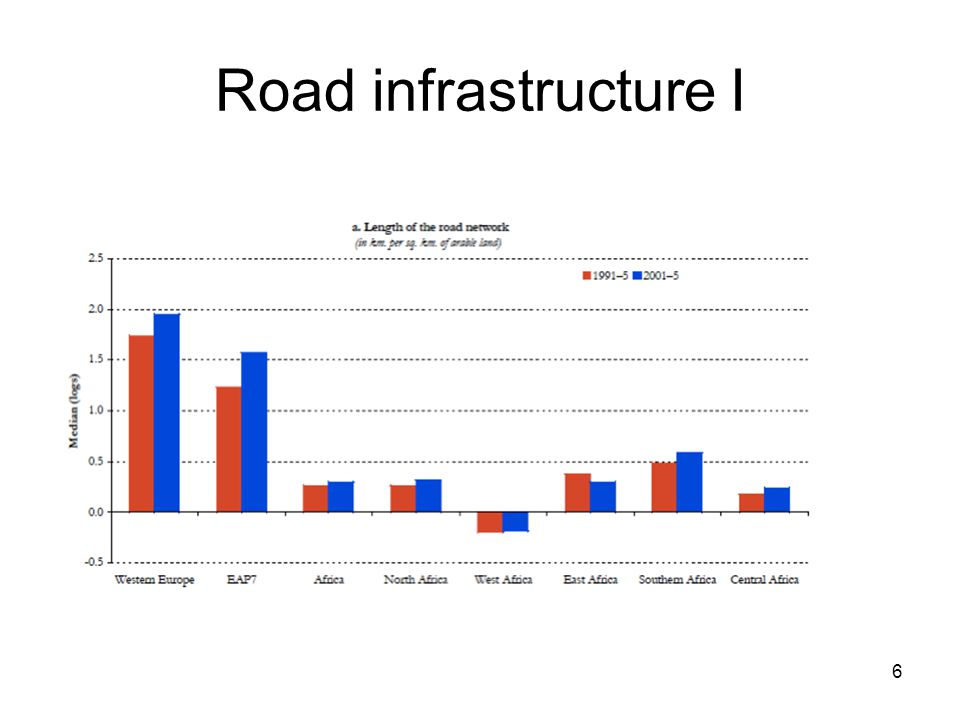 Road infrastructure I 6