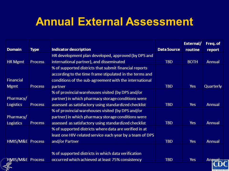 Annual External Assessment DomainTypeIndicator descriptionData Source External/ routine Freq.