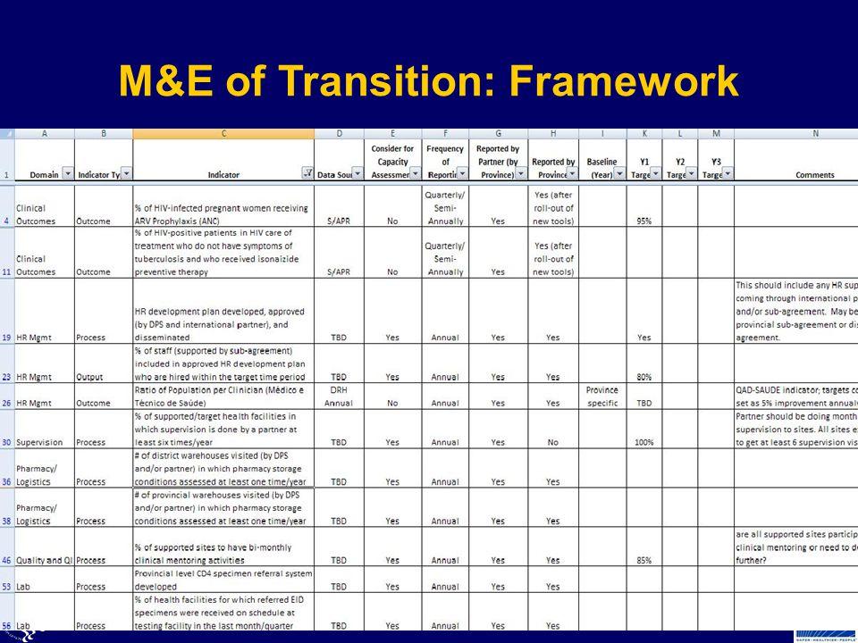 M&E of Transition: Framework