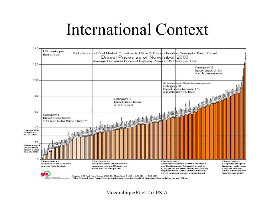 Mozambique Fuel Tax PSIA International Context