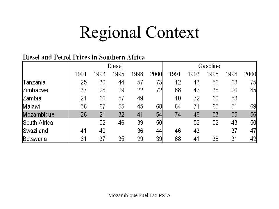 Mozambique Fuel Tax PSIA Regional Context