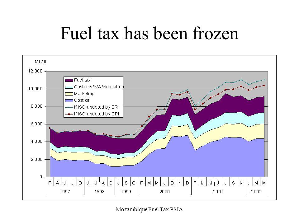 Mozambique Fuel Tax PSIA Fuel tax has been frozen