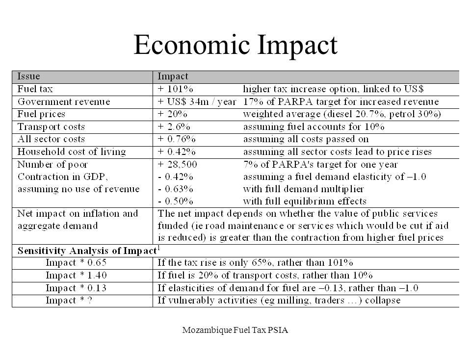 Mozambique Fuel Tax PSIA Economic Impact
