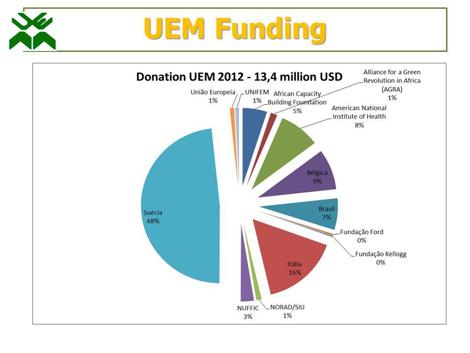 UEM Funding