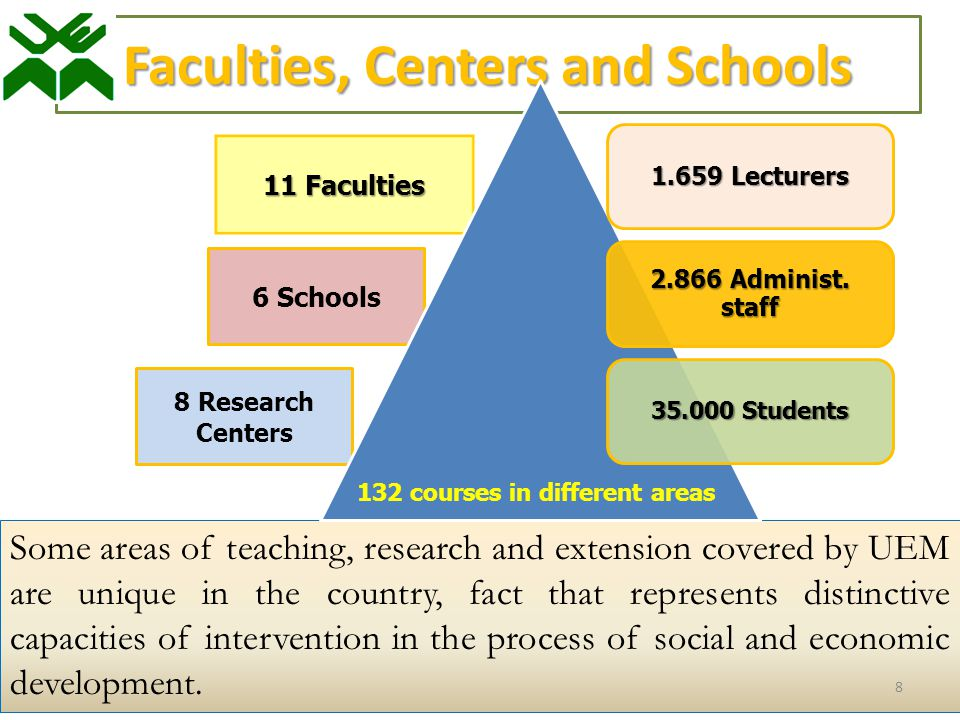 Faculties, Centers and Schools Some areas of teaching, research and extension covered by UEM are unique in the country, fact that represents distinctive capacities of intervention in the process of social and economic development.