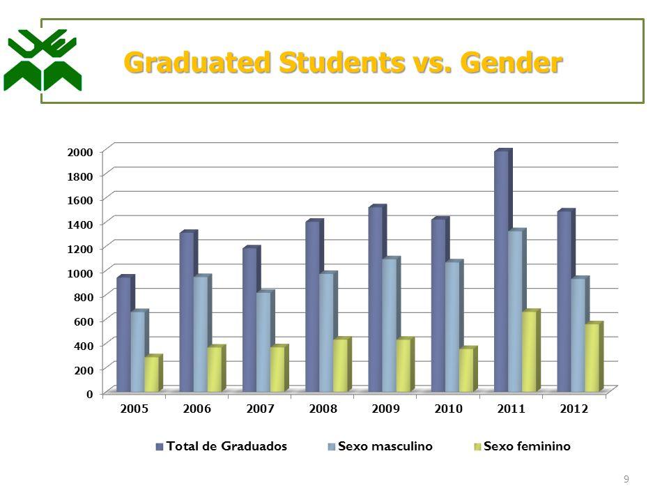 9 Graduated Students vs. Gender