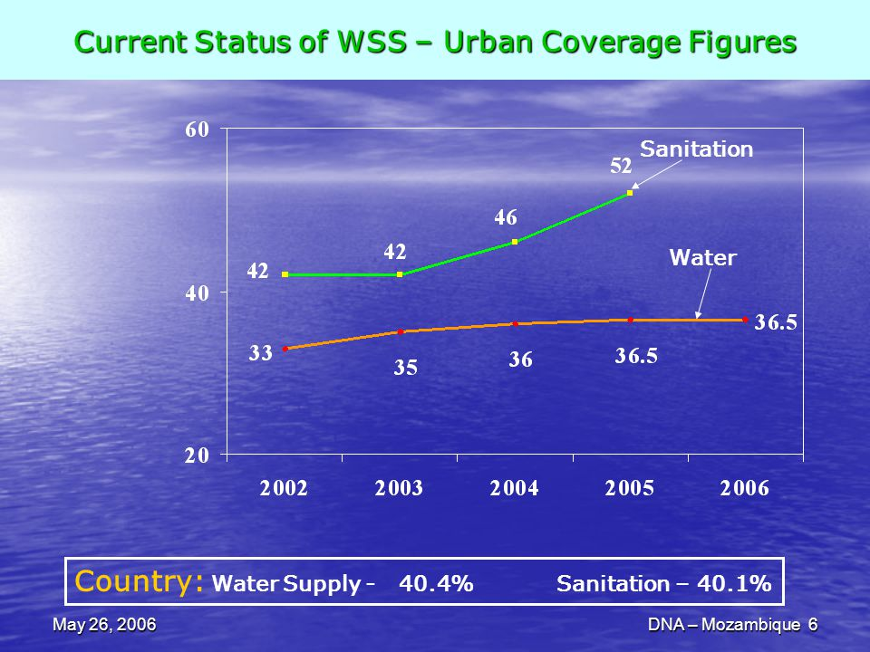 May 26, 2006DNA – Mozambique 6 Current Status of WSS – Urban Coverage Figures Country: Water Supply - 40.4% Sanitation – 40.1% Sanitation Water