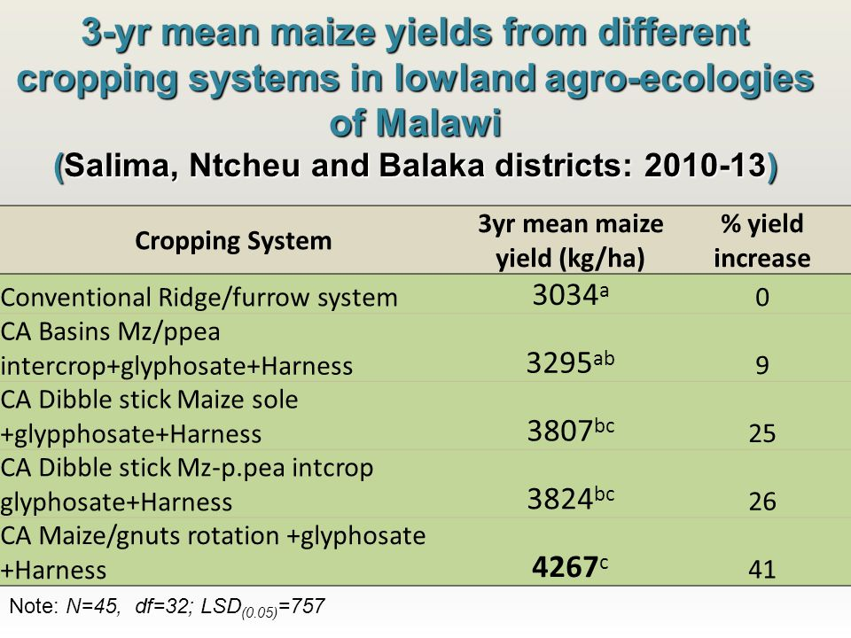 3-yr mean maize yields from different cropping systems in lowland agro-ecologies of Malawi (Salima, Ntcheu and Balaka districts: 2010-13) Cropping System 3yr mean maize yield (kg/ha) % yield increase Conventional Ridge/furrow system 3034 a 0 CA Basins Mz/ppea intercrop+glyphosate+Harness 3295 ab 9 CA Dibble stick Maize sole +glypphosate+Harness 3807 bc 25 CA Dibble stick Mz-p.pea intcrop glyphosate+Harness 3824 bc 26 CA Maize/gnuts rotation +glyphosate +Harness 4267 c 41 Note: N=45, df=32; LSD (0.05) =757