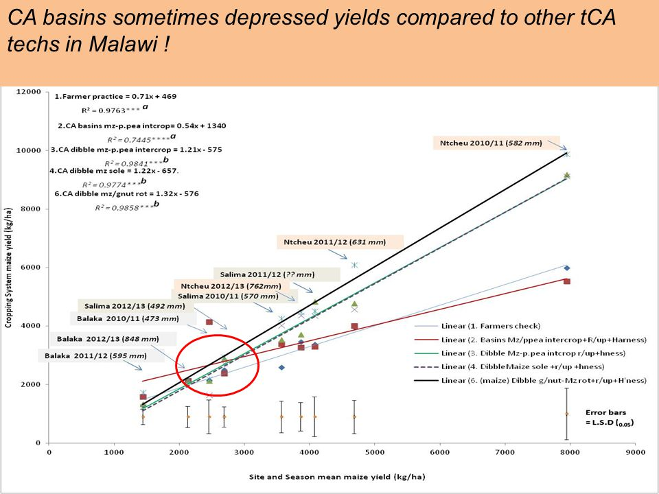 CA basins sometimes depressed yields compared to other tCA techs in Malawi !