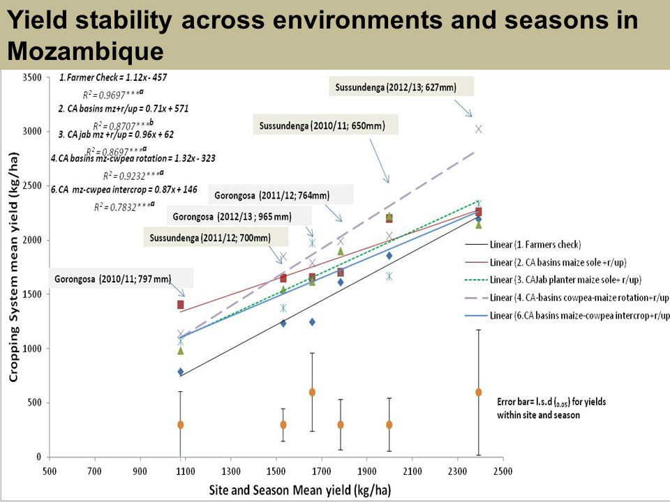Yield stability across environments and seasons in Mozambique