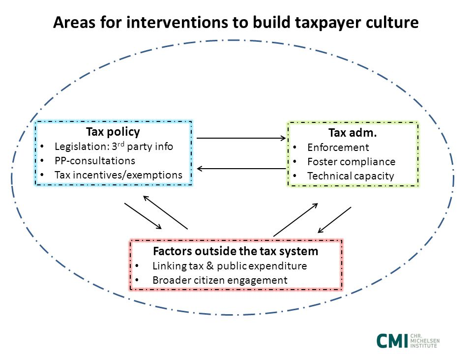 Areas for interventions to build taxpayer culture Tax policy Legislation: 3 rd party info PP-consultations Tax incentives/exemptions Tax adm.