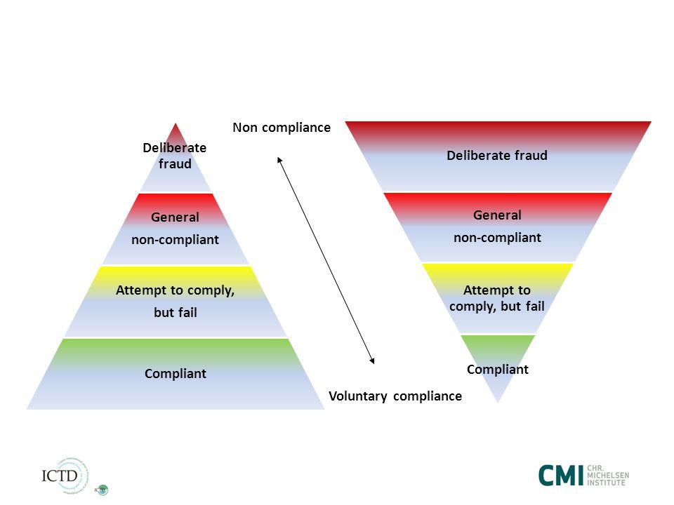 Voluntary compliance Non compliance