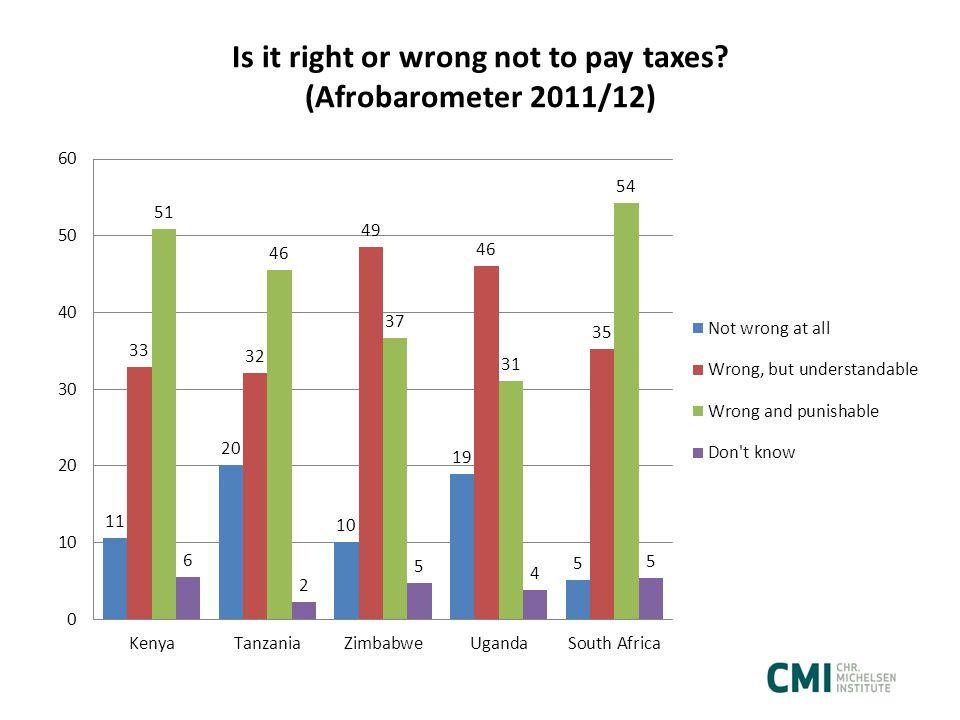 Tanzania: 3 citizen surveys Why do people pay taxes.