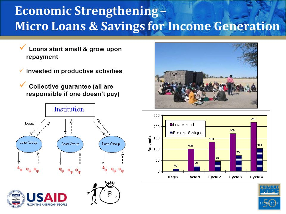 Economic Strengthening – Micro Loans & Savings for Income Generation Loans start small & grow upon repayment Invested in productive activities Collect