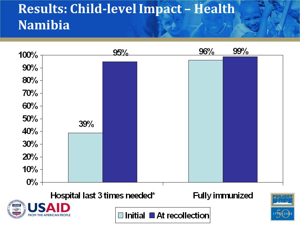 Results: Child-level Impact – Health Namibia