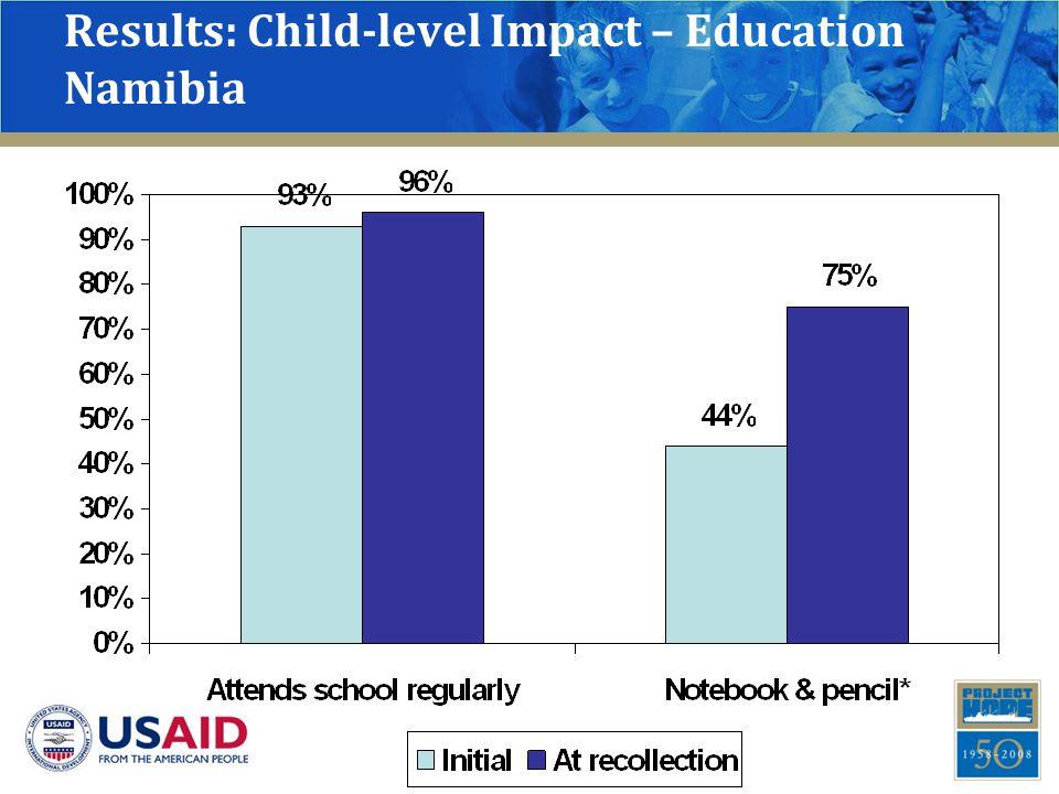 Results: Child-level Impact – Education Namibia