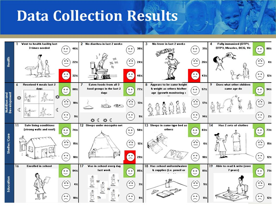 Data Collection Results