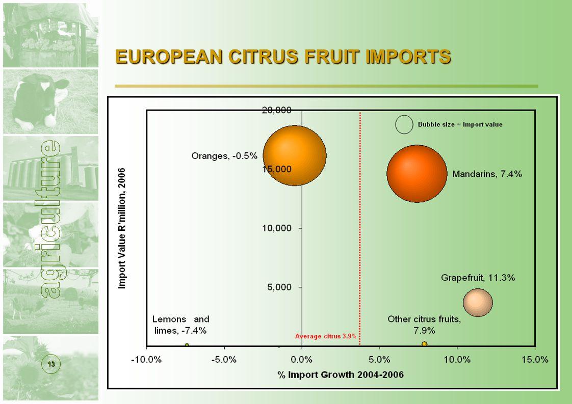 13 EUROPEAN CITRUS FRUIT IMPORTS