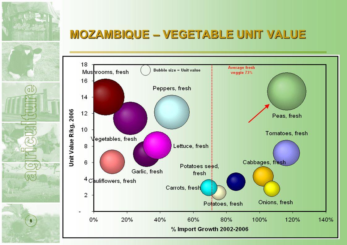 8 MOZAMBIQUE – VEGETABLE UNIT VALUE