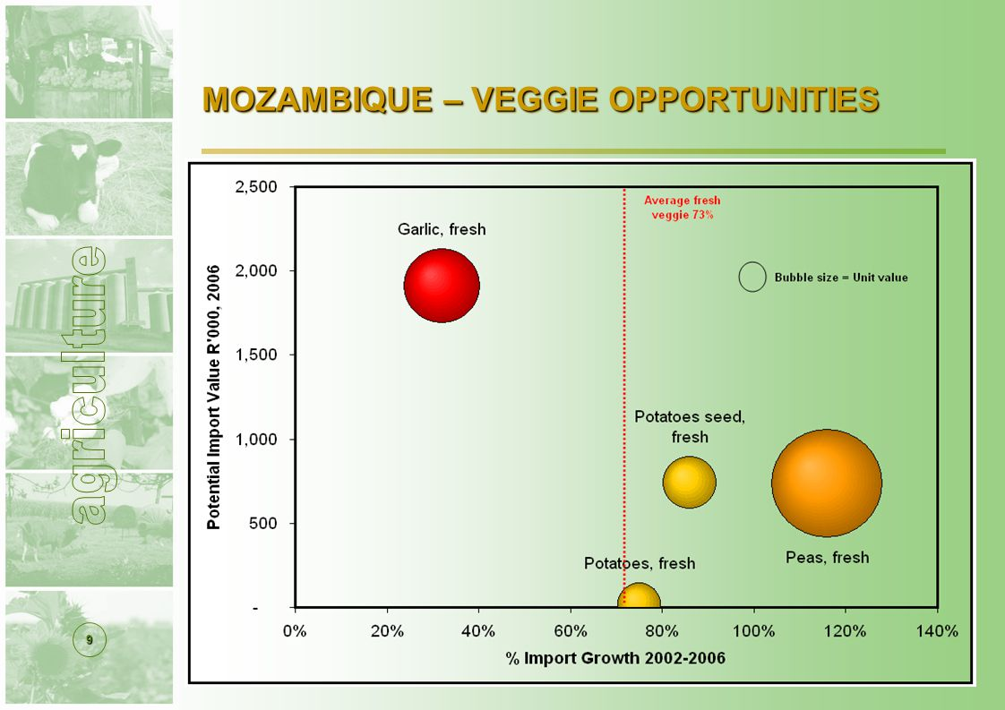 10 FRESH VEGETABLE OPPORTUNITIES  A bakkie-trader in Mpumalanga wants to know what tariffs he will face at the Mozambique border for peas.