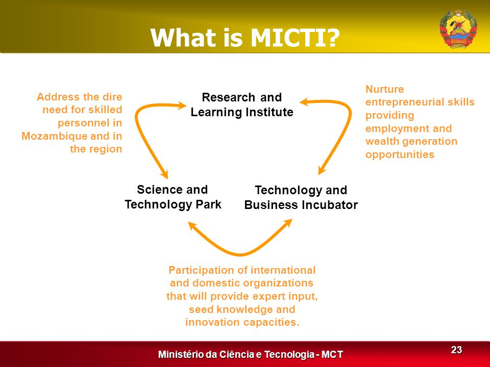 Ministério da Ciência e Tecnologia - MCT 23 What is MICTI? Research and Learning Institute Science and Technology Park Technology and Business Incubat