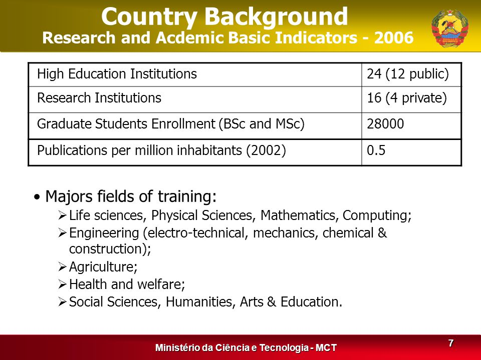 Ministério da Ciência e Tecnologia - MCT 7 High Education Institutions24 (12 public) Research Institutions16 (4 private) Graduate Students Enrollment (BSc and MSc)28000 Publications per million inhabitants (2002)0.5 Country Background Research and Acdemic Basic Indicators - 2006 Majors fields of training:  Life sciences, Physical Sciences, Mathematics, Computing;  Engineering (electro-technical, mechanics, chemical & construction);  Agriculture;  Health and welfare;  Social Sciences, Humanities, Arts & Education.