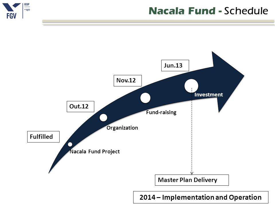 Nacala Fund Project Organization Fund-raising Investment Nacala Fund - Schedule Fulfilled Out.12 Nov.12 Jun.13 Master Plan Delivery 2014 – Implementat