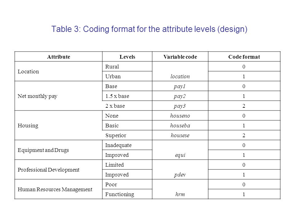 Table 3: Coding format for the attribute levels (design) AttributeLevels Variable code Code format Location Rural0 Urban location 1 Net monthly pay Base pay1 0 1.5 x base pay2 1 2 x base pay3 2 Housing None houseno 0 Basic houseba 1 Superior housese 2 Equipment and Drugs Inadequate0 Improved equi 1 Professional Development Limited0 Improved pdev 1 Human Resources Management Poor0 Functioning hrm 1