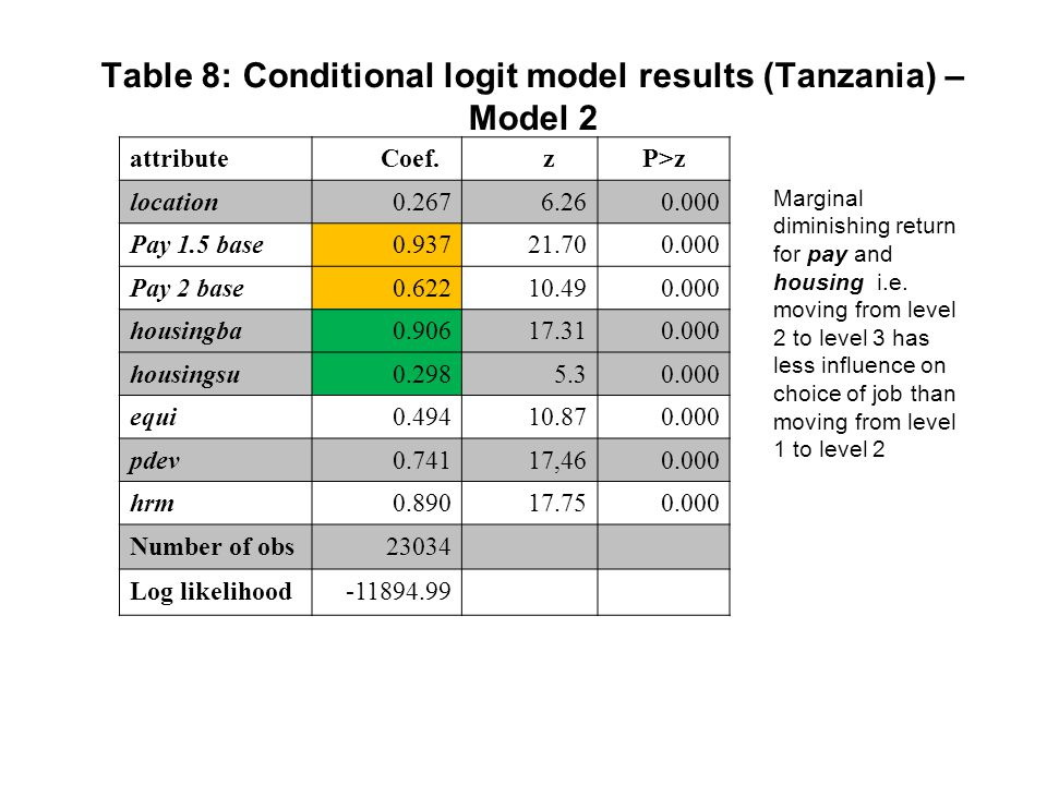 Table 8: Conditional logit model results (Tanzania) – Model 2 attribute Coef.