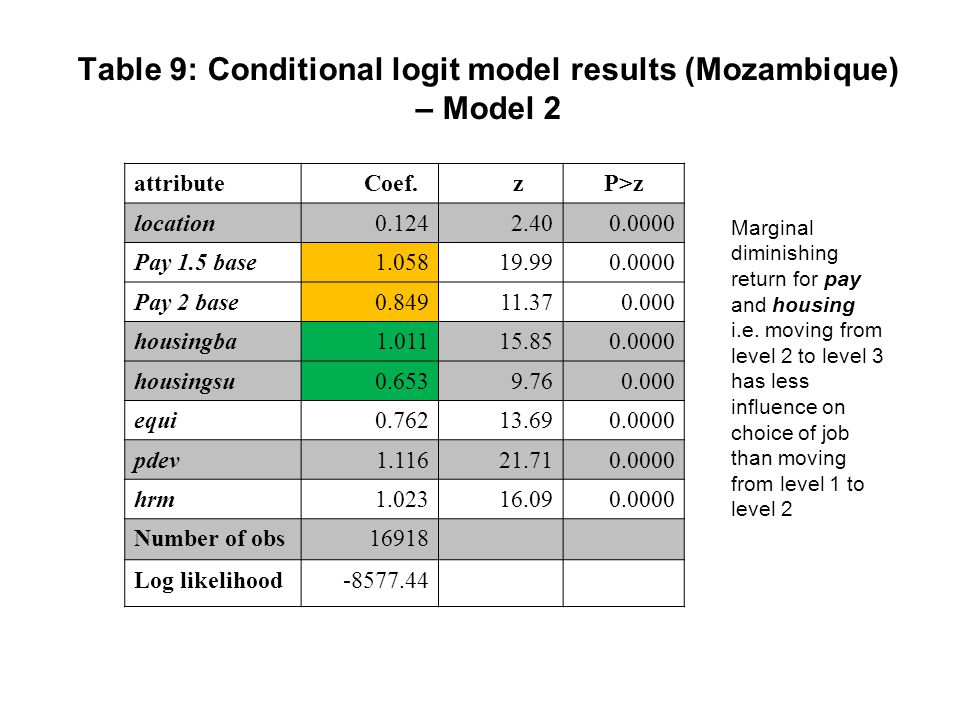 Table 9: Conditional logit model results (Mozambique) – Model 2 attribute Coef.