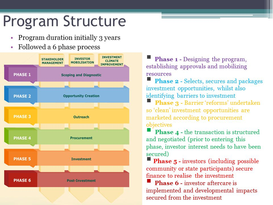 Program Structure Program duration initially 3 years Followed a 6 phase process  Phase 1 - Designing the program, establishing approvals and mobilizing resources  Phase 2 - Selects, secures and packages investment opportunities, whilst also identifying barriers to investment  Phase 3 - Barrier 'reforms' undertaken so 'clean' investment opportunities are marketed according to procurement objectives  Phase 4 - the transaction is structured and negotiated (prior to entering this phase, investor interest needs to have been secured)  Phase 5 - investors (including possible community or state participants) secure finance to realise the investment  Phase 6 - investor aftercare is implemented and developmental impacts secured from the investment