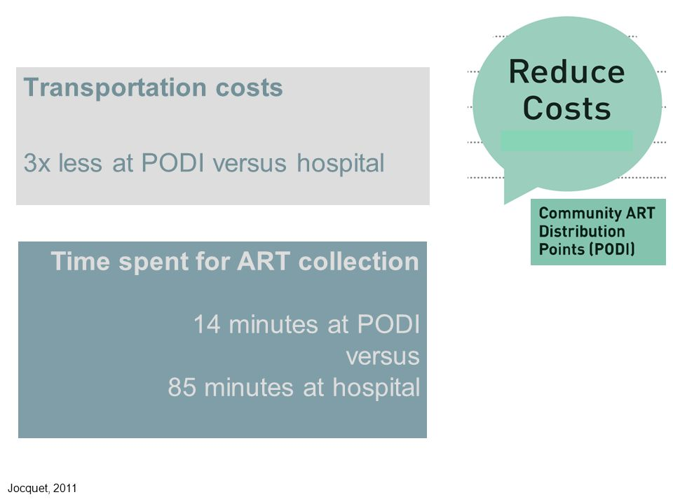 Transportation costs 3x less at PODI versus hospital Jocquet, 2011 Time spent for ART collection 14 minutes at PODI versus 85 minutes at hospital