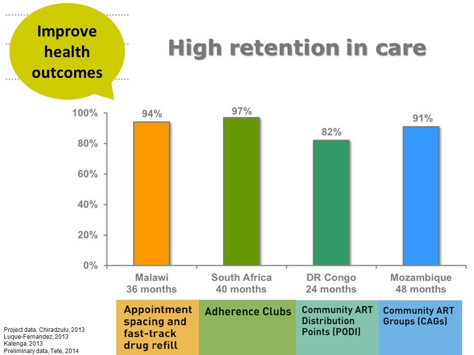Project data, Chiradzulu, 2013 Luque-Fernandez, 2013 Kalenga, 2013 Preliminary data, Tete, 2014 High retention in care Improve health outcomes