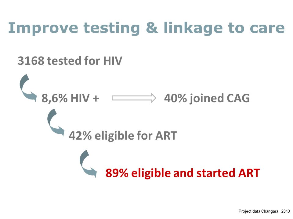 3168 tested for HIV 8,6% HIV +40% joined CAG 42% eligible for ART 89% eligible and started ART Improve testing & linkage to care Project data Changara, 2013