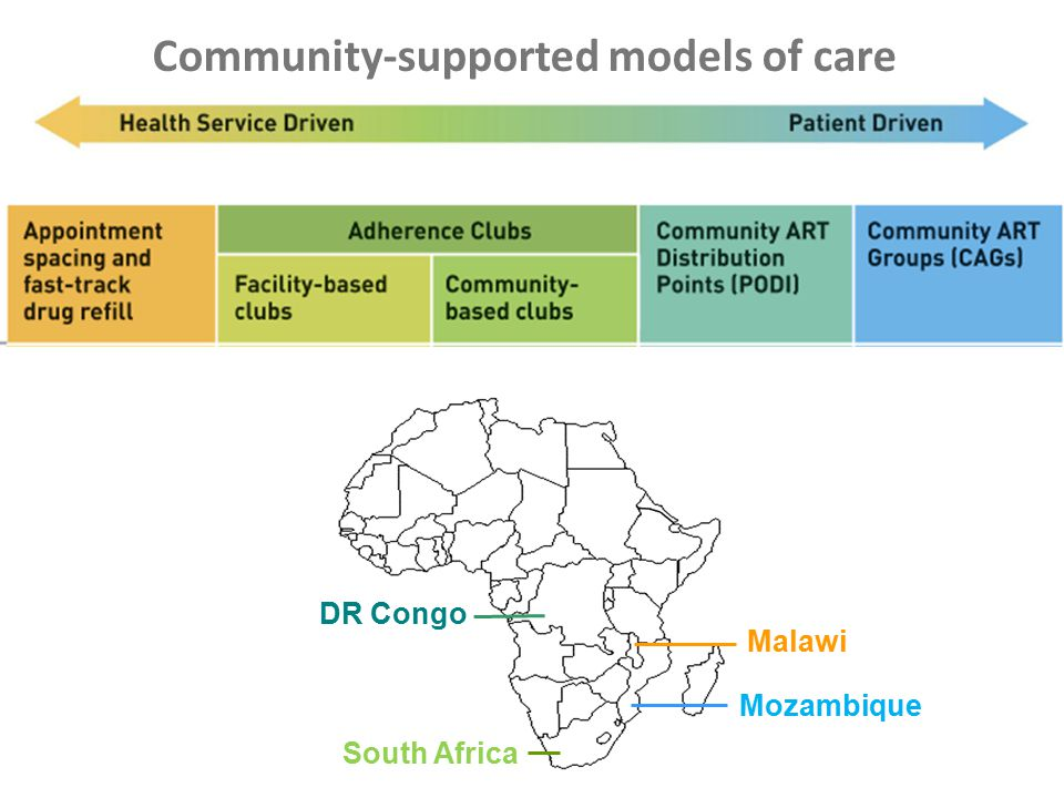 Project data, Chiradzulu, 2013 Luque-Fernandez, 2013 Kalenga, 2013 Preliminary data, Tete, 2014 Eligible & joined Eligible & did not join Better retention than in conventional care Improve health outcomes