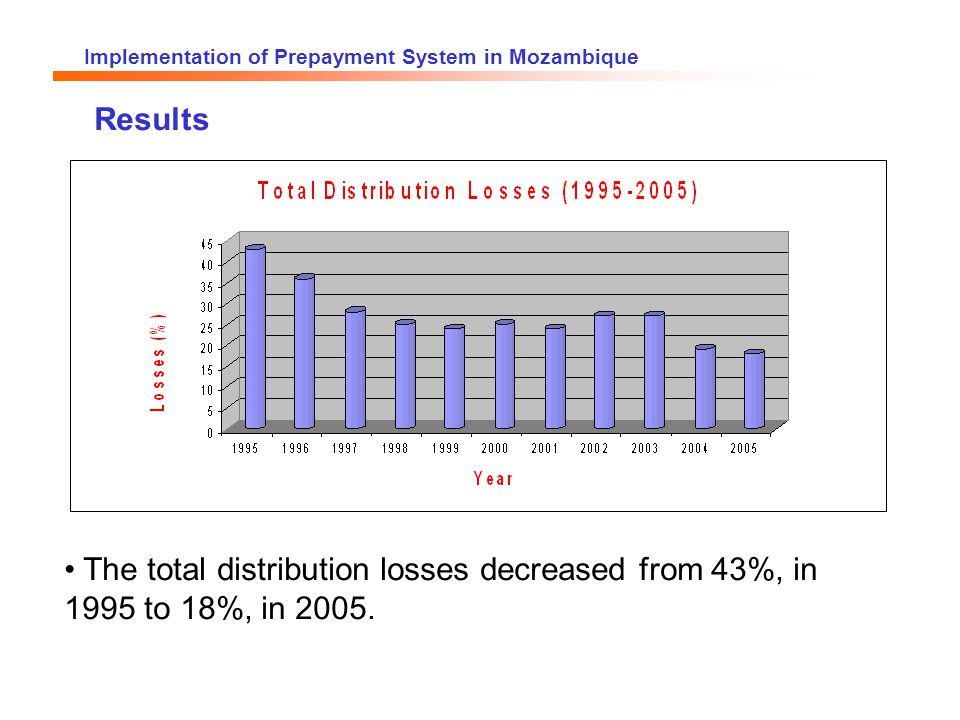 Implementation of Prepayment System in Mozambique Results The total distribution losses decreased from 43%, in 1995 to 18%, in 2005.