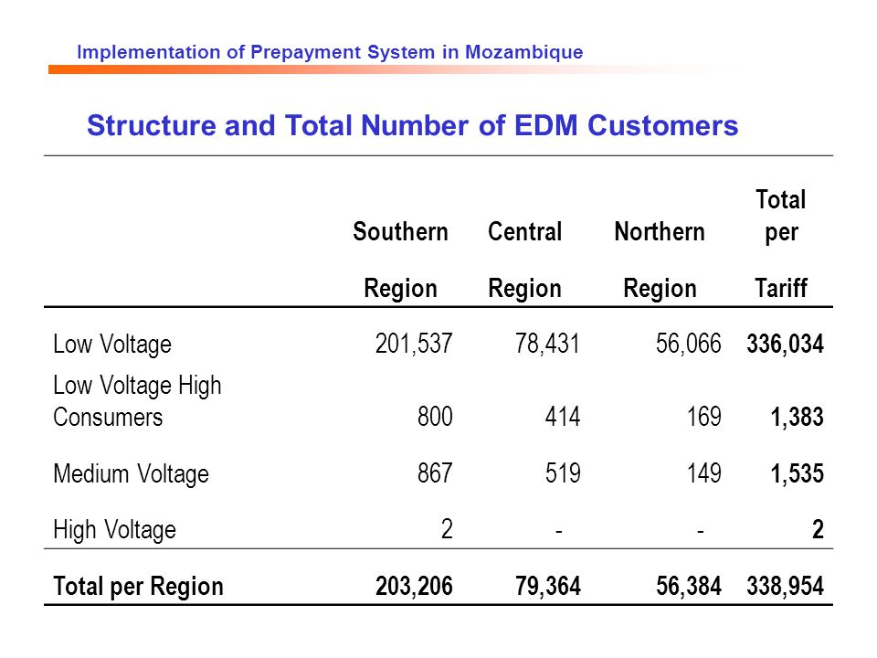 Implementation of Prepayment System in Mozambique Structure and Total Number of EDM Customers SouthernCentralNorthern Total per Region Tariff Low Voltage201,53778,43156,066 336,034 Low Voltage High Consumers800414169 1,383 Medium Voltage867519149 1,535 High Voltage2 - - 2 Total per Region203,20679,36456,384338,954