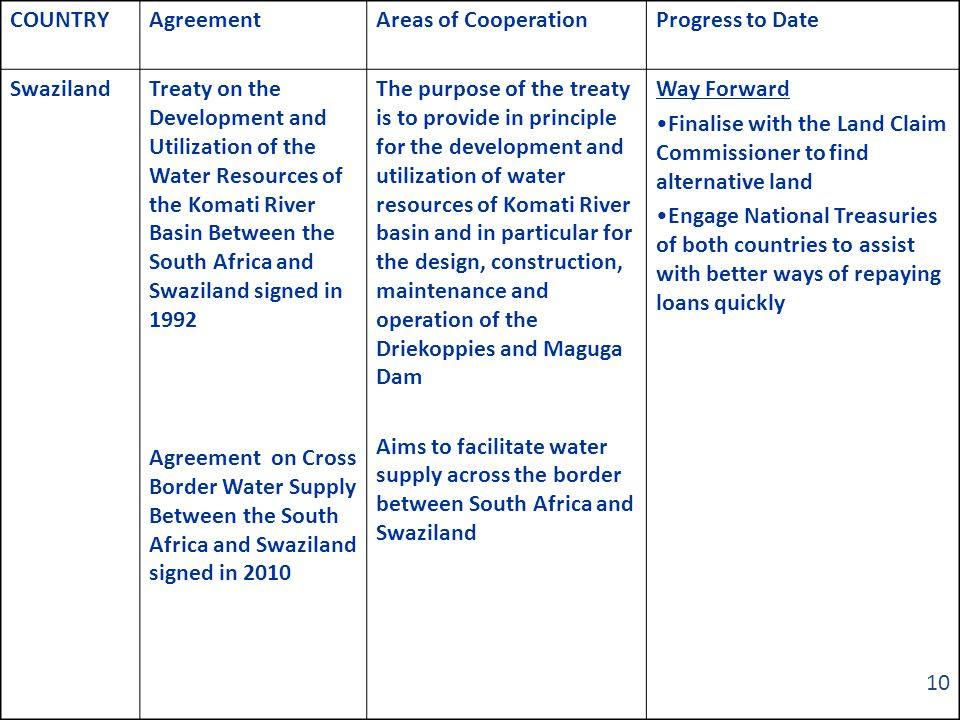 COUNTRYAgreementAreas of CooperationProgress to Date SwazilandTreaty on the Development and Utilization of the Water Resources of the Komati River Basin Between the South Africa and Swaziland signed in 1992 Agreement on Cross Border Water Supply Between the South Africa and Swaziland signed in 2010 The purpose of the treaty is to provide in principle for the development and utilization of water resources of Komati River basin and in particular for the design, construction, maintenance and operation of the Driekoppies and Maguga Dam Aims to facilitate water supply across the border between South Africa and Swaziland Way Forward Finalise with the Land Claim Commissioner to find alternative land Engage National Treasuries of both countries to assist with better ways of repaying loans quickly 10
