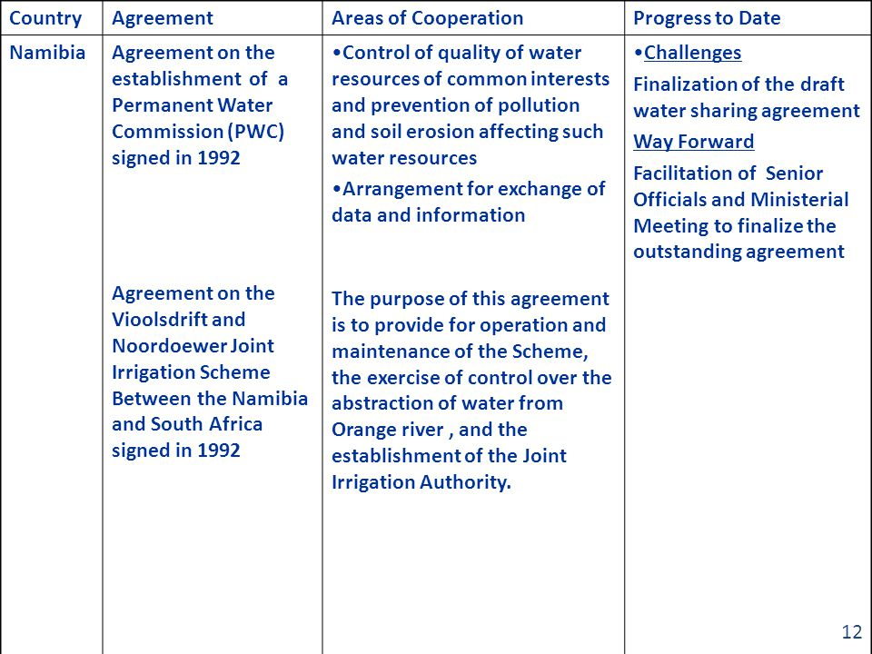 CountryAgreementAreas of CooperationProgress to Date NamibiaAgreement on the establishment of a Permanent Water Commission (PWC) signed in 1992 Agreement on the Vioolsdrift and Noordoewer Joint Irrigation Scheme Between the Namibia and South Africa signed in 1992 Control of quality of water resources of common interests and prevention of pollution and soil erosion affecting such water resources Arrangement for exchange of data and information The purpose of this agreement is to provide for operation and maintenance of the Scheme, the exercise of control over the abstraction of water from Orange river, and the establishment of the Joint Irrigation Authority.