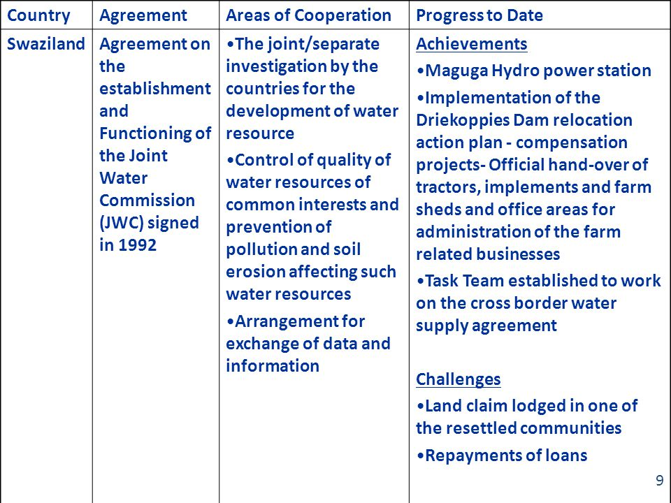 CountryAgreementAreas of CooperationProgress to Date SwazilandAgreement on the establishment and Functioning of the Joint Water Commission (JWC) signed in 1992 The joint/separate investigation by the countries for the development of water resource Control of quality of water resources of common interests and prevention of pollution and soil erosion affecting such water resources Arrangement for exchange of data and information Achievements Maguga Hydro power station Implementation of the Driekoppies Dam relocation action plan - compensation projects- Official hand-over of tractors, implements and farm sheds and office areas for administration of the farm related businesses Task Team established to work on the cross border water supply agreement Challenges Land claim lodged in one of the resettled communities Repayments of loans 9