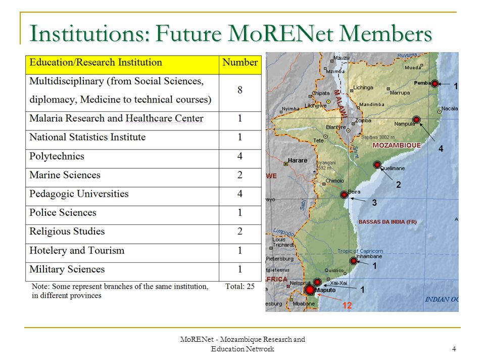MoRENet - Mozambique Research and Education Network 4 Institutions: Future MoRENet Members