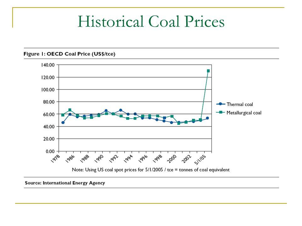 Historical Coal Prices