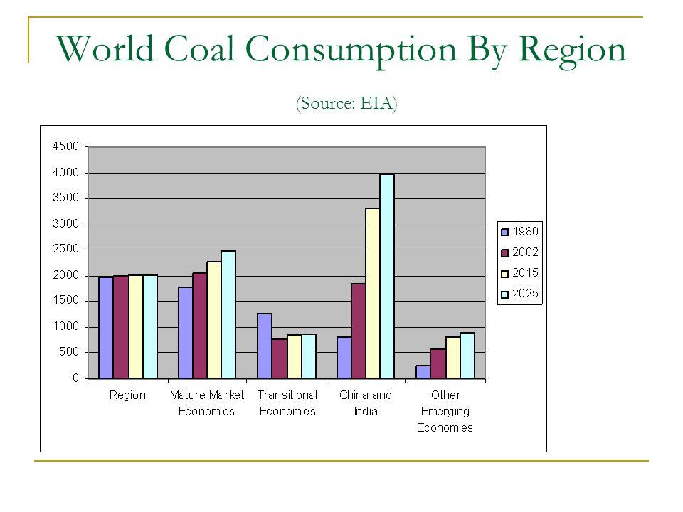 World Coal Consumption By Region (Source: EIA)