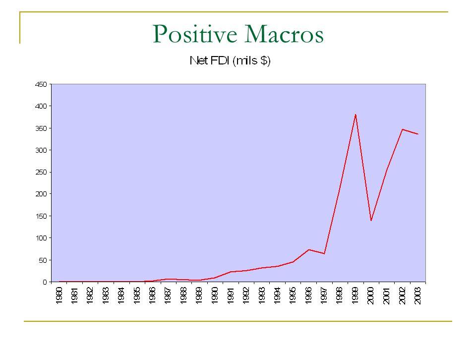 Positive Macros