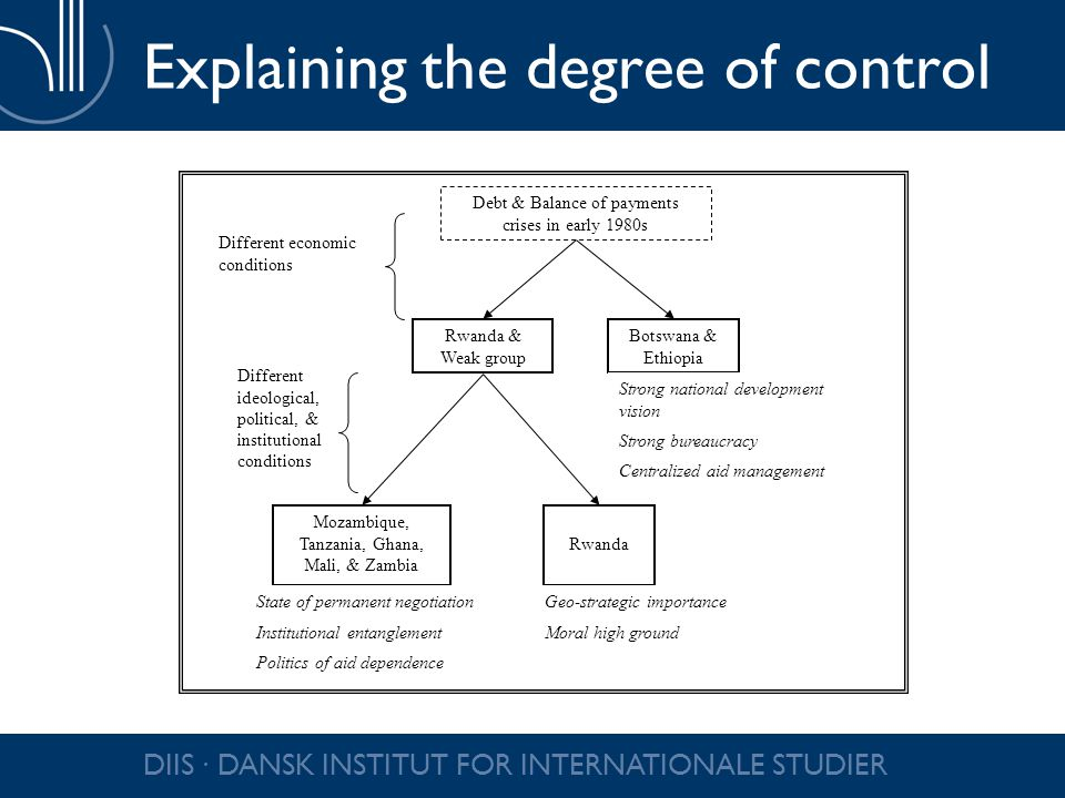 DIIS ∙ DANSK INSTITUT FOR INTERNATIONALE STUDIER Explaining the degree of control Debt & Balance of payments crises in early 1980s Rwanda & Weak group Botswana & Ethiopia Rwanda Mozambique, Tanzania, Ghana, Mali, & Zambia Different economic conditions Different ideological, political, & institutional conditions Strong national development vision Strong bureaucracy Centralized aid management Geo-strategic importance Moral high ground State of permanent negotiation Institutional entanglement Politics of aid dependence