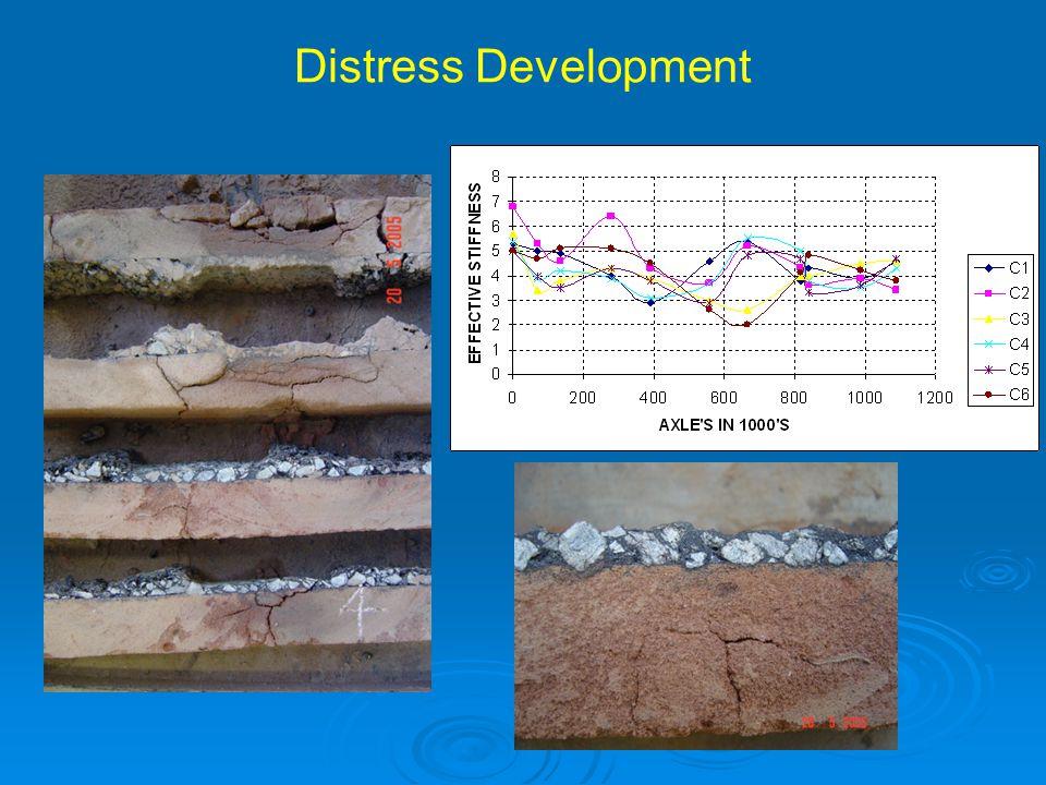Distress Development