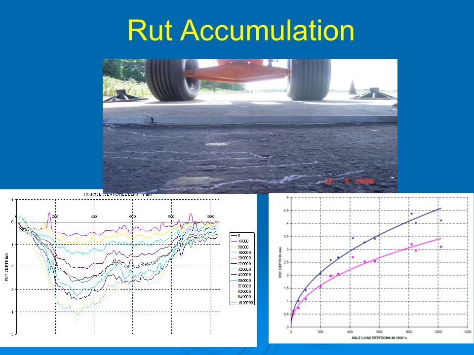 Rut Accumulation