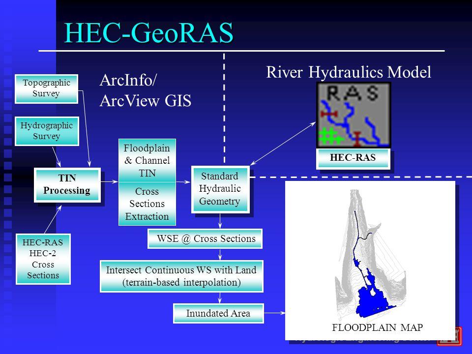 Hydrologic Engineering Center HEC-RAS Standard Hydraulic Geometry TIN Processing WSE @ Cross Sections HEC-RAS HEC-2 Cross Sections Hydrographic Survey